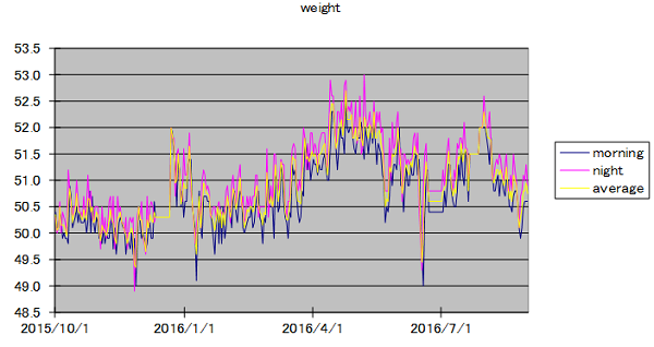 weight20160901.png