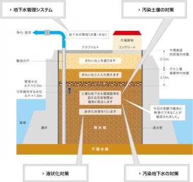 豊洲市場断面模式図(東京都)
