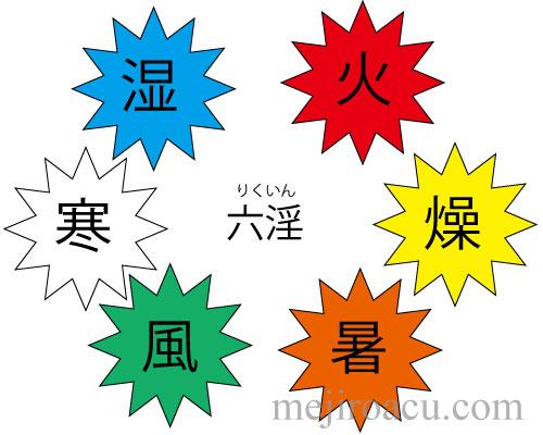 20160607六淫1