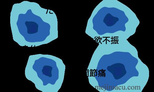 20160608湿邪1湿気と体調図