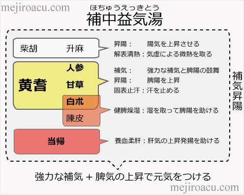 補中益気湯図解ほちゅうえっきとう脾胃漢方20160720