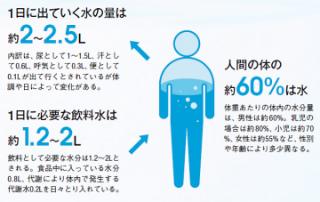 人間の体の 約60%は、水