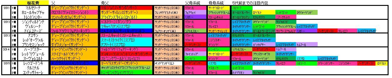 桜花賞血統