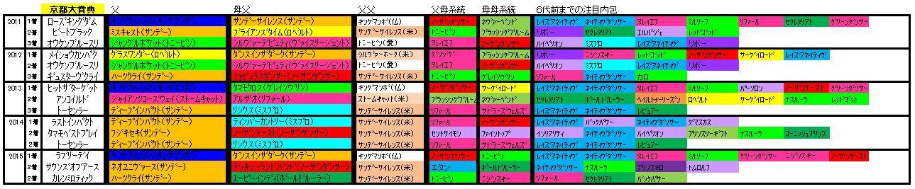 京都大賞典血統