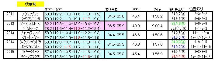 秋華賞ラップ