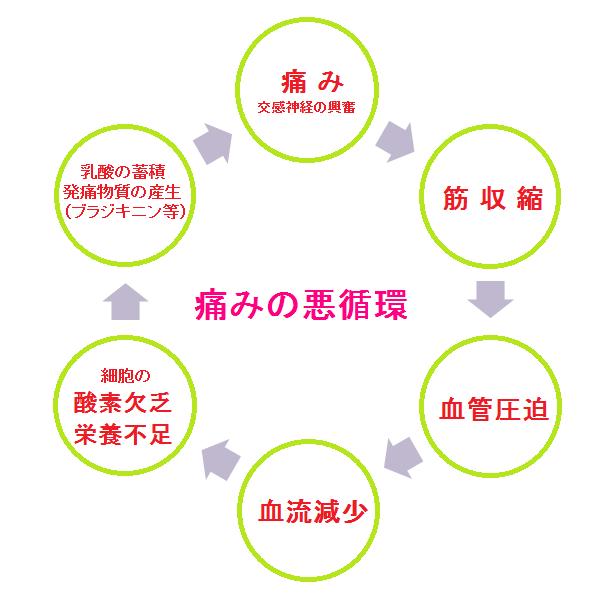 痛みの悪循環