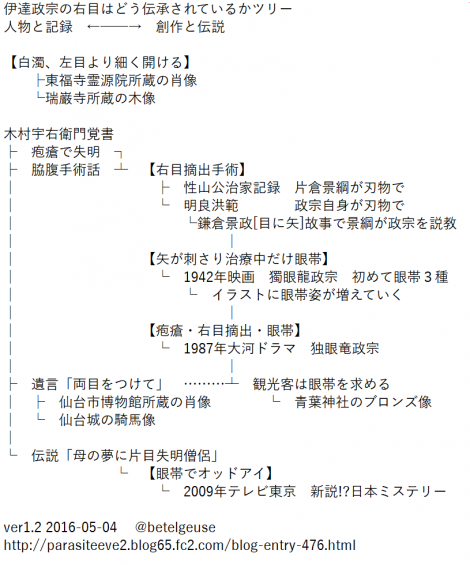 伊達政宗の眼帯伝説ツリー v1.2