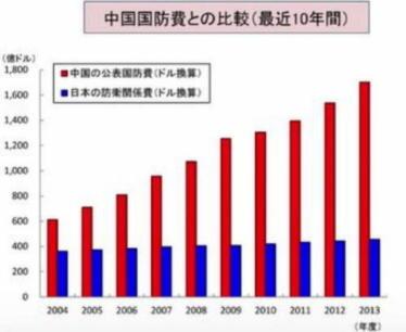 中国と日本の防衛費比較(3)