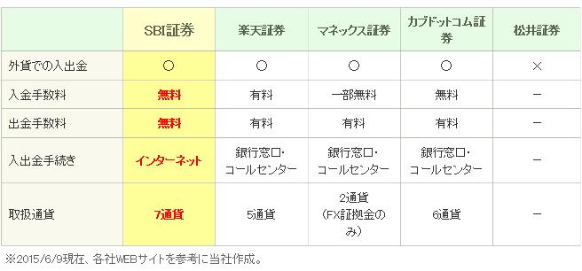 SBI_gaika_hikaku.png
