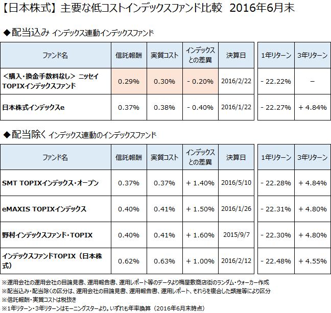 【日本株式】低コストインデックスファンド徹底比較 2016年6月末