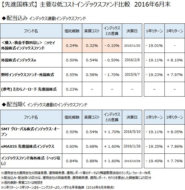 【先進国株式】低コストインデックスファンド徹底比較 2016年6月末