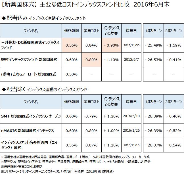 【新興国株式】低コストインデックスファンド徹底比較 2016年6月末
