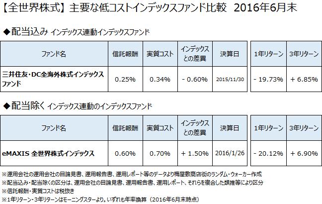【全世界株式】低コストインデックスファンド徹底比較 2016年6月末