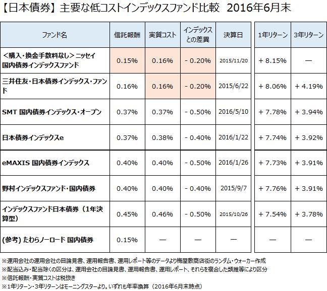 【日本債券】低コストインデックスファンド徹底比較 2016年6月