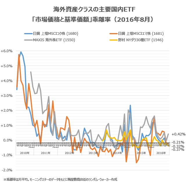 「市場価格と基準価額」乖離率(2016年8月)