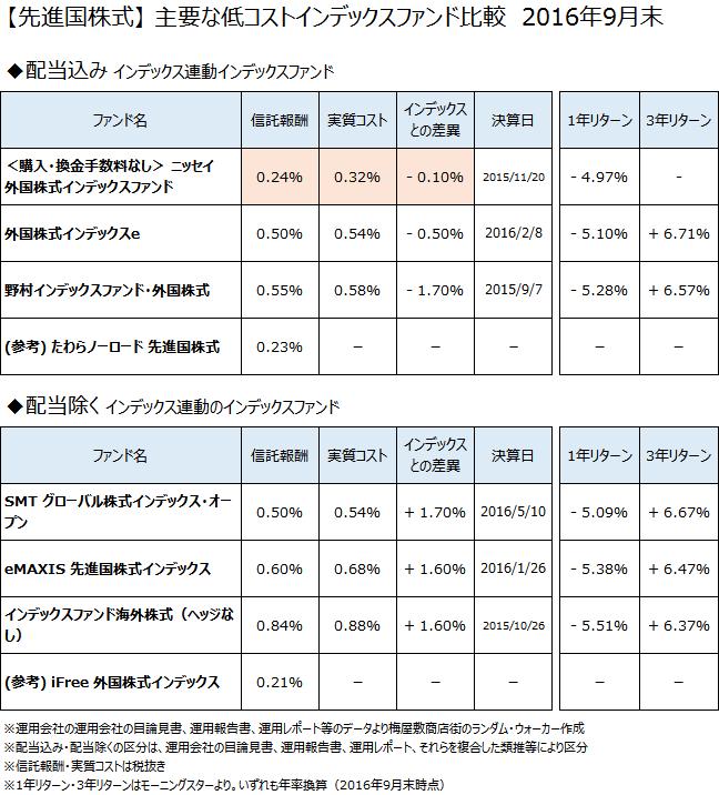 先進国株式クラスの主要なインデックスファンドについて、2016年9月末で比較