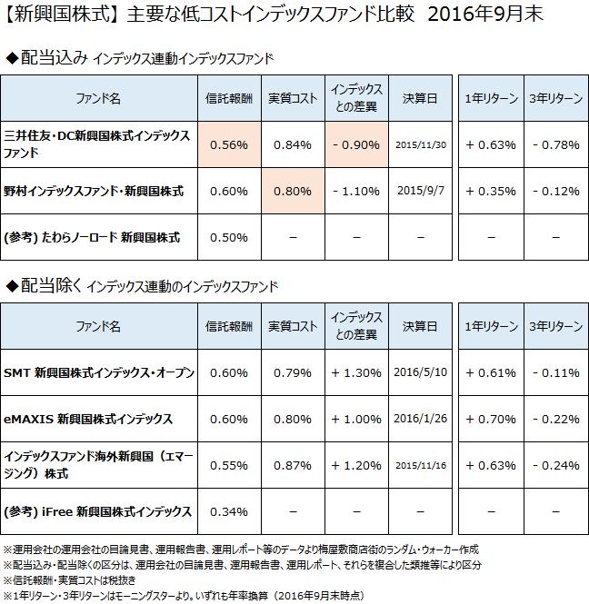 新興国株式クラスの主要なインデックスファンドについて、2016年9月末で比較