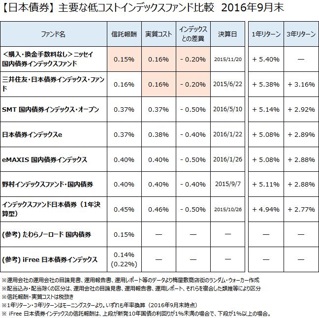 日本債券クラスの主要なインデックスファンドについて、2016年9月末で比較