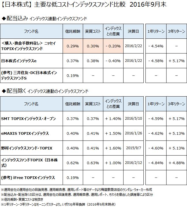 「低コストインデックスファンド徹底比較」シリーズ記事として、日本株式クラスの主要なインデックスファンドについて、2016年9月末で比較