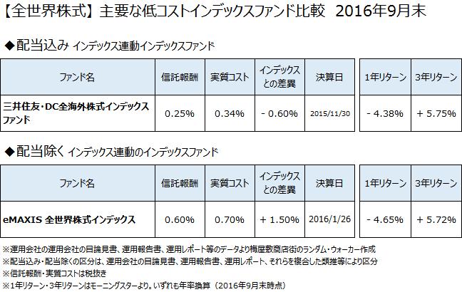 全世界株式クラスの主要なインデックスファンドについて、2016年9月末で比較