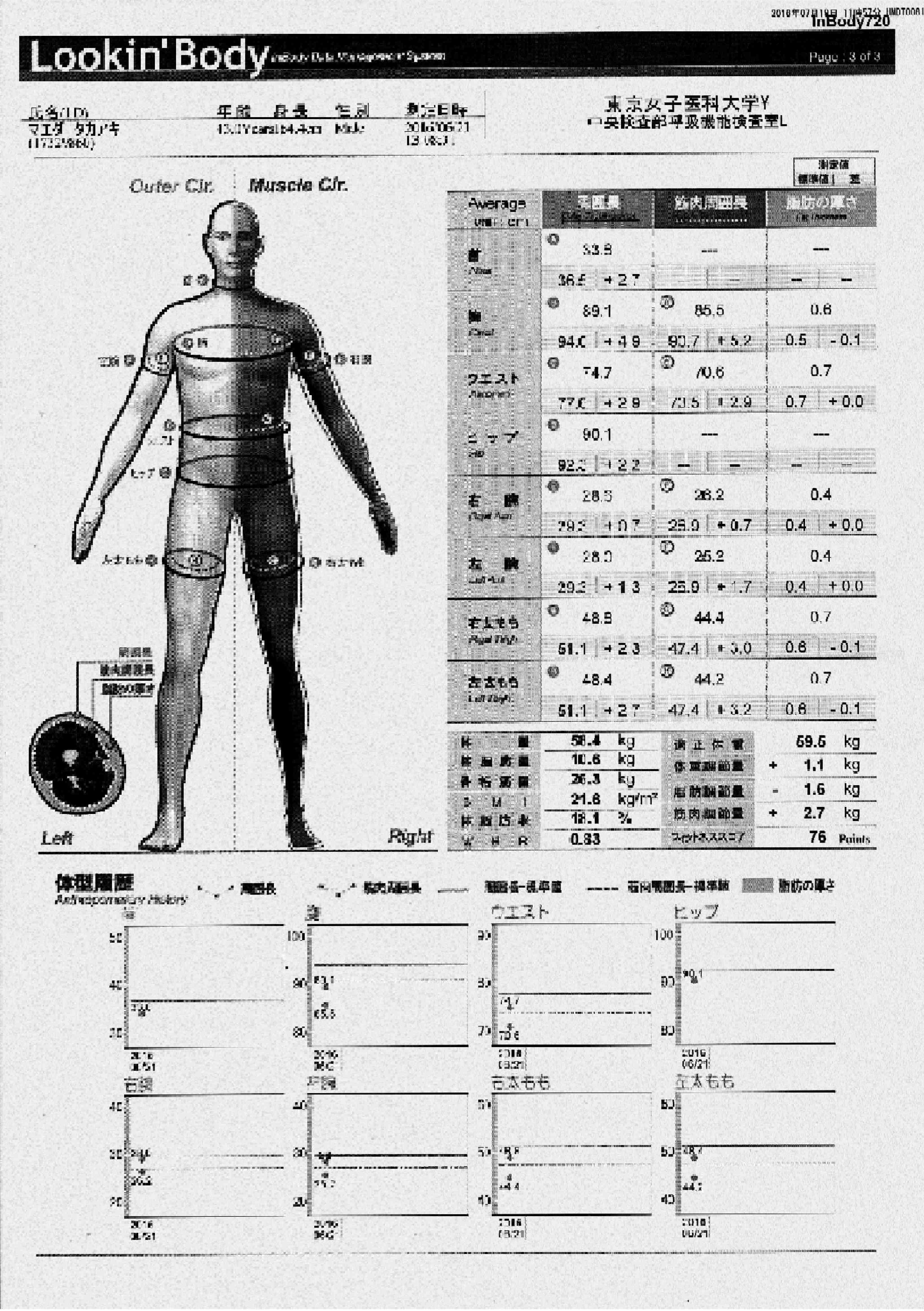 身体計測結果
