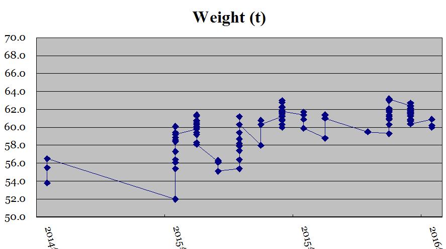 体重の推移3年間