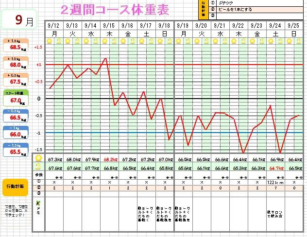 体重表3-4