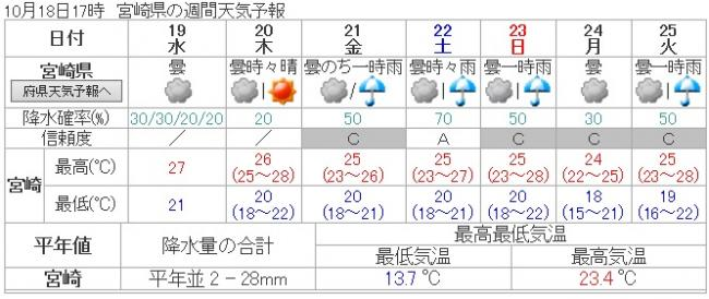H281018天気予報