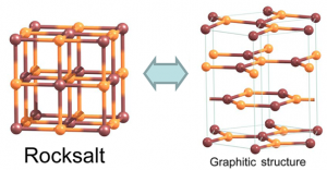 Graphitic structure salt