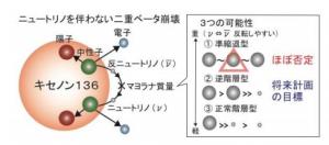 Xenon-136 no‐neutrino double beta decay model