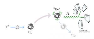 X boson to beryllium 8