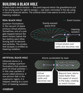 Sonic black hole Hawking radiation