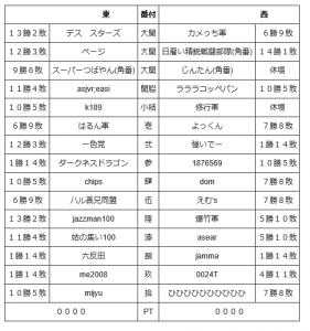 2016年5月戦番付成績表