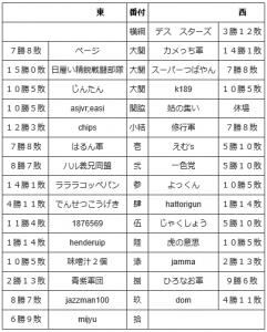 2016 7 通信合戦番付