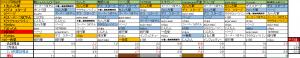 2016 8通信合戦ランクイン予想 結果