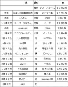 2016 8通信合戦番付