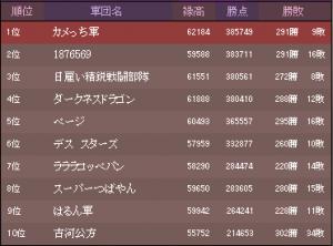 2016 9月戦ランキング画像(カメっち軍提供)