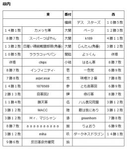 2016 9 通信合戦番付表
