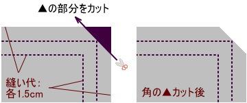 ランチョンマットの作り方2