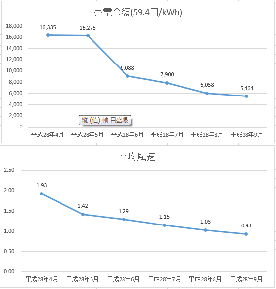 グラフ6ヶ月