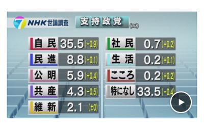 NHK政党支持率