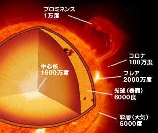 太陽表面 コロナ フレア プロミネンス