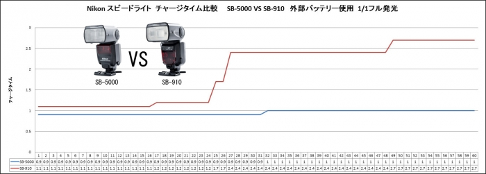 SB-5000 VS SB-910 比較1