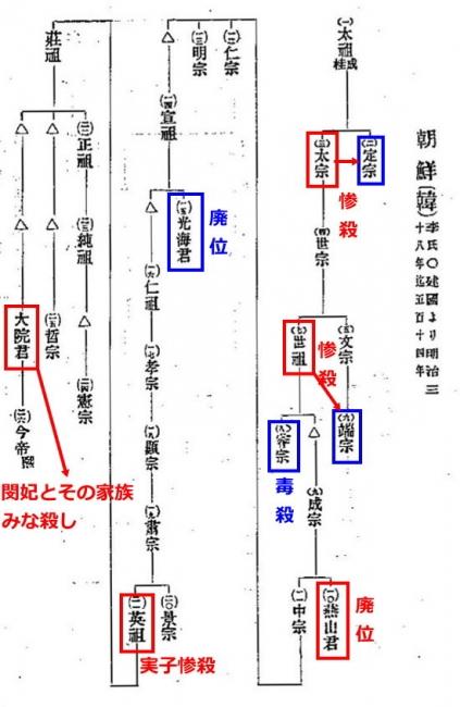 李朝系図1