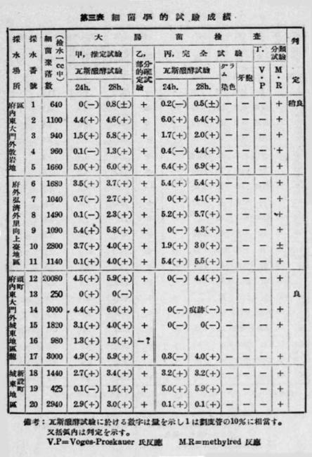 朝鮮井戸水検査1