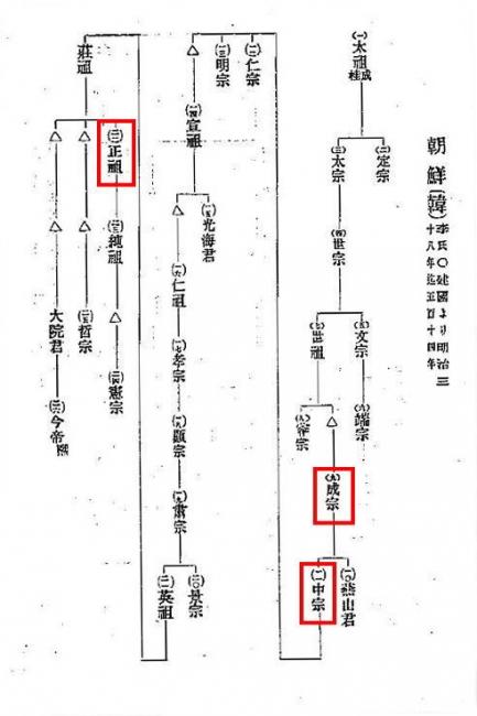 李朝系図_コレラが流行した王朝