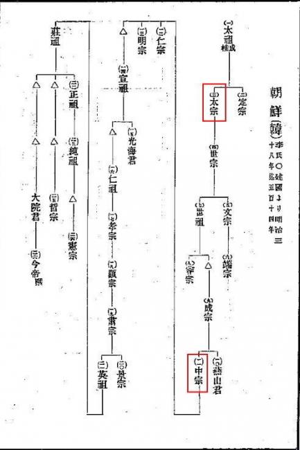 朝鮮の処女貢献李朝系図2
