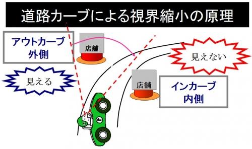 道路カーブによる視界縮小の原理