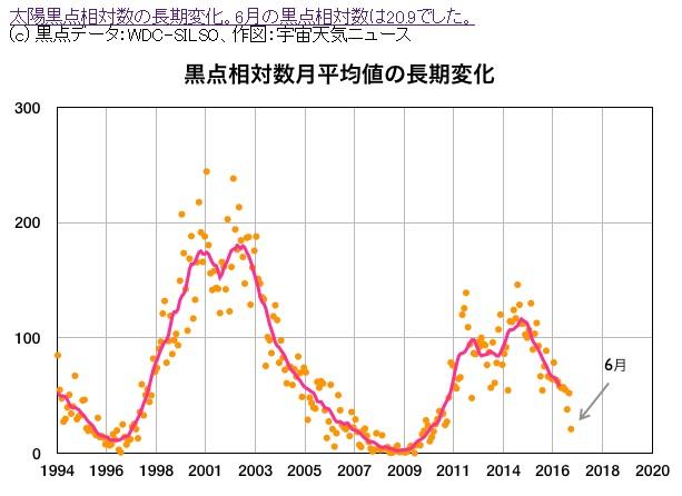 2016-7-26黒点相対数の変化24期