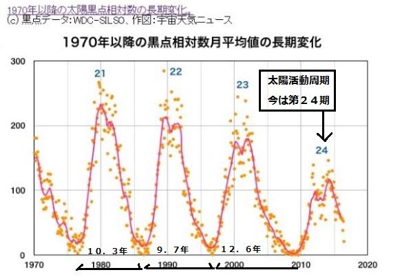 2016-7-261970年以降の黒点相対数の変化